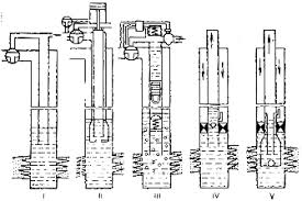 Реферат Оборудование для эксплуатации скважин фонтанным и  2 1 Принцип действия и область применения