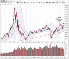 Pulling Back To The Monthly Perspective In Us Stocks