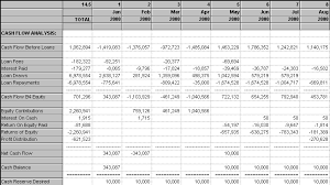 What Is A Cash Flow Report Features For Tract Pie And Land Pie For Financial Analysis