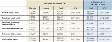 wall systems costs table by hbxl