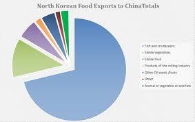 Man Bites Dog North Korea Exports Rice To China Piie