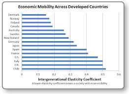 Nytimes Income Mobility Charts The U S Trails Many Countries In Economic Mobility Take A