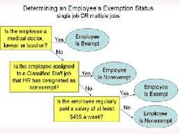 Employee Status Updated Fair Labor Standards Act Can Change Exempt Employee Status