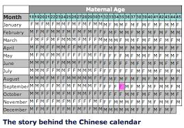 Baby Gender Predictor Chinese Baby Calendar