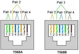 eia tia 568a and eia tia 568b wiring schema wiring diagram computer networks demystified utp cable termination standards eia eia tia 568a and eia tia 568b wiring