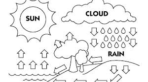 Water Cycle Color Pages Seocrownsclub