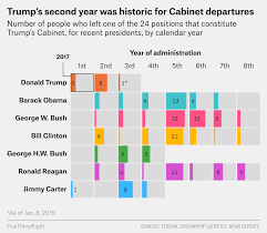 in the chart above we ve tallied how many people departed from one of the offices in trump s cabinet in each of the last seven presidential administrations