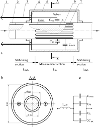 a method for calibrating cryogenic void fraction rf sensors having cross sections a and b and equivalent circuit c