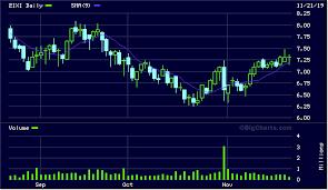 Zixi Stock Chart Zixi 3 74 Zix Corp Stock Charts Zixi Zix Corporation