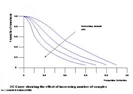 Differences Between Statistical Process Control Acceptance