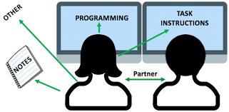 Pair Programming Setting Students Look In Different