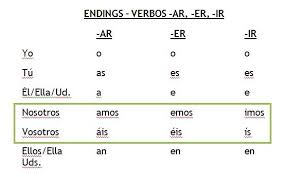 Spanish Present Tense Regular Verb Endings For Ar Er And
