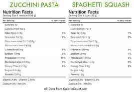Spaghetti Squash Nutritional Values Inspiralized Spaghetti Squash Versus Zucchini Pasta A