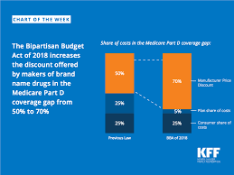 The Bipartisan Budget Act Of 2018 Increases The Discount