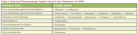 Copd Guidelines Chart Focus On Copd American Pharmacists Association
