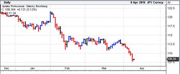European U S Markets Lower Jpy Strengthens Gbp Falls On