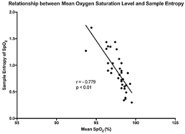 O2 Saturation Chart Frontiers Pattern Analysis Of Oxygen Saturation