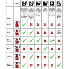 Fire Extinguisher Chart View Specifications Details Of