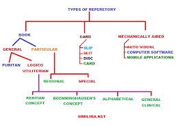 Homeopathy Repertory Chart Introduction To Homoeopathic Repertory Similima The Best