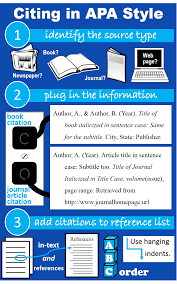 Citing Sources Get Started With Basic Research Library Guides At