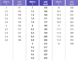 A1c To Eag Conversion Chart 120 Glucose Converted To A1c Diabetes Health Study