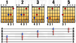 Free Left Handed Powerchord Chart For Guitarists | Leftyfretz