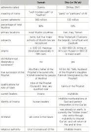 Comparison Chart Of Sunni And Shia Islam Sunni Vs Shia Comparison Chart On Belief Systems Names
