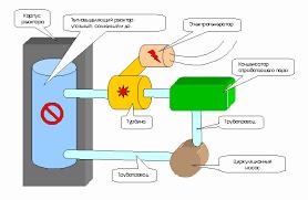Атомные электростанции и их опасность доклад ru Атомные электростанции относятся к тепловым так как в их устройстве имеются тепловыделители теплоноситель и генератор электрического тока турбина