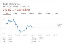 Tesla Stock Quote Classy Stock Quote Tesla Motors Inc Wordcarsco
