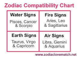 Astrological Compatibility Chart Zodiac Love Match