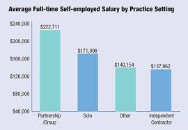 Surgical Tech Salary Average Surgical Tech Salary Today 2015 In E Survey Love What You Do