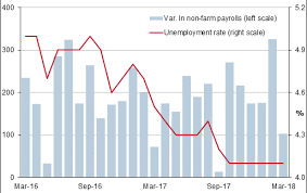 United States Unemployment March 2018