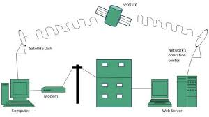 internet to tv connection diagram how to connect tv and modem to Satellite Dish Wiring Diagram internet connectivity internet to tv connection diagram satellite internet connection internet_technologies_tutorial how does the internet work winegard satellite dish wiring diagrams