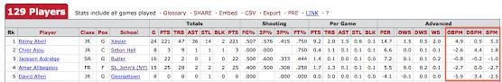 Basketball Plus Minus Chart Adding Box Plus Minus Bpm To College Basketball Sports