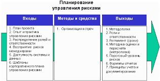 Управление рисками проекта Реферат Планирование управления рисками процесс принятия решений по применению и планированию управления рисками для конкретного проекта