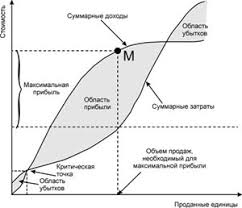 Микроэкономика Контрольные и курсовые работы по микроэкономике  контрольные по микроэкономике