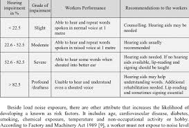 Hearing Impairment Grades Of Hearing Impairment 8 Download Table