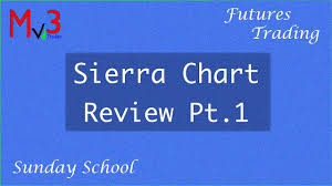 Amp Futures Sierra Chart Sierra Chart Review Trading And Charting Platform Mv3trader