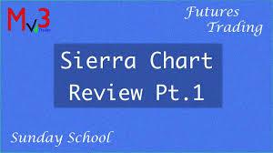 Sierra Chart Review Sierra Chart Review Part 1 Traders Sunday School