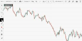 Forex Charting Tools Live Forex Charts Fxstreet
