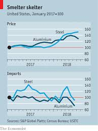 Trade War Tariffs On Steel And Aluminium Are Creating Some