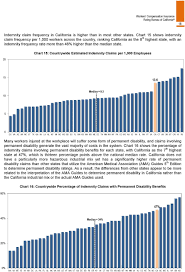 Permanent Disability Indemnity Chart Wcirb Report On The State Of The California Workers