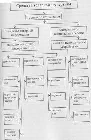 Глава Средства товарной экспертизы В то же время особенность товарной информации которой обладает эксперт заключается в том что некоторая часть информации