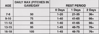 Cal Ripken Baseball Age Chart 2018 Tourney Time Keys To Keeping Your Ballplayer Injury Free