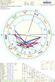 Ben Affleck Birth Chart Born On 15 August 1972 Astrodienst