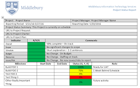 Project Status Reporting Psr Or Project Status Report Middlebury