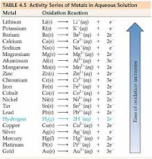 Are Reactivity Series The Same As Metal Activity Series