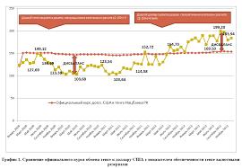 Иррациональная курсовая политика причины и следствия девальвации   что с мая 2009 г по ноябрь 2011 г официальный курс Национального банка РК не отражал всего потенциала имевшихся в его распоряжении валютных резервов