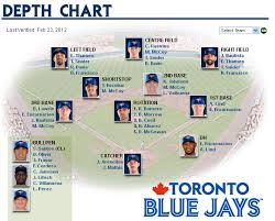 Depth Chart Blue Jays The Blue Jays Comparable Depth Chart Blue Jay Hunter