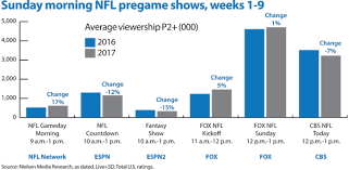 Nfl Ratings Chart Bucking The Trend Nfl Network Ratings Climb